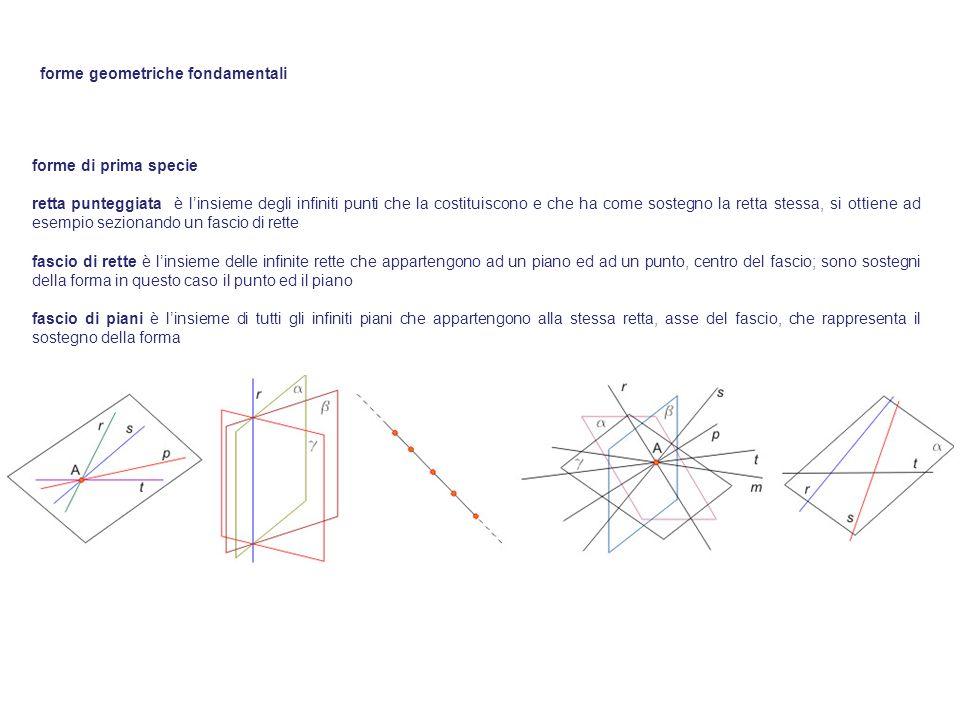 forme di prima specie retta punteggiata è linsieme degli infiniti punti che la costituiscono e che ha come sostegno la retta stessa, si ottiene ad ese