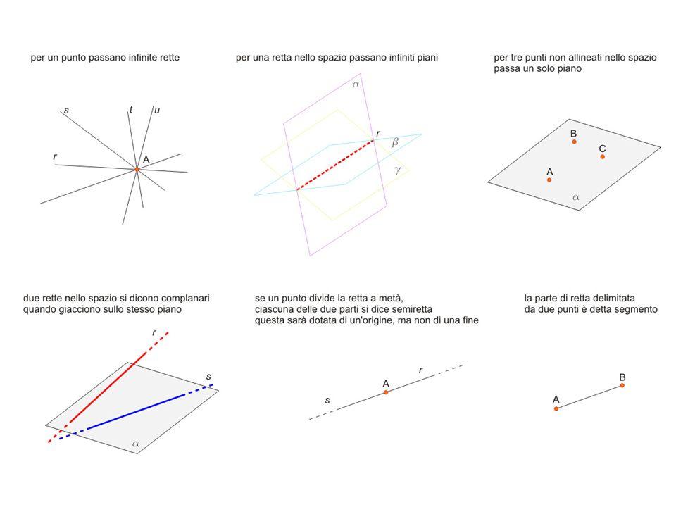 postulati di appartenenza, parallelismo e perpendicolarità Nel disegno delle proiezioni ortogonali sovente, alcuni punti o rette sono apparentemente coincidenti, mentre visti nello spazio risultano separati e distanti tra di loro Per comprendere lesatta conformazione geometrica di un oggetto nello spazio è necessario imparare a leggere, attraverso le proiezioni ortogonali, gli elementi geometrici per determinare se in una figura vi siano delle condizioni che stabiliscono le relazioni particolari tra gli enti rappresentati In generale un ente geometrico appartiene ad un altro o ad altri enti geometrici, quando li contiene o ne è contenuto, lappartenenza è un rapporto biunivoco e privo di gerarchia condizioni di appartenenza appartenenza di un punto ad una retta un punto ed una retta si appartengono se le immagini del punto appartengono alle immagini omonime della retta appartenenza di una retta ad un piano una retta appartiene ad un piano se e solo se le sue tracce appartengono rispettivamente alle tracce omonime del piano appartenenza di un punto ad un piano un punto appartiene ad un piano se le proiezioni del punto appartengono alle rispettive proiezioni di una retta qualsiasi del piano.