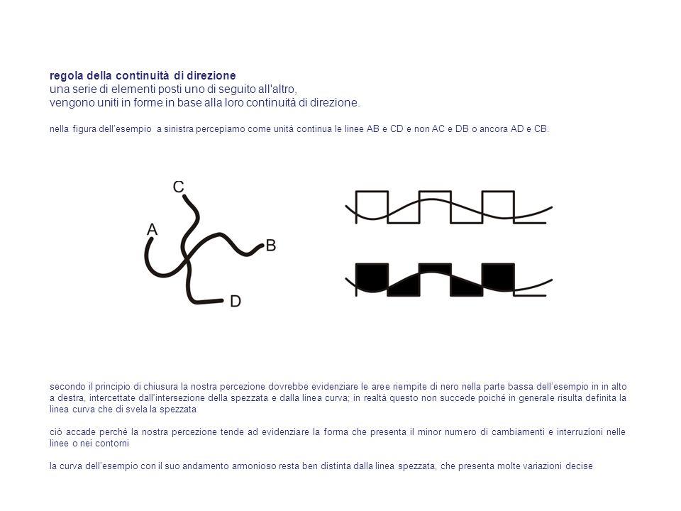regola della continuità di direzione una serie di elementi posti uno di seguito all'altro, vengono uniti in forme in base alla loro continuità di dire