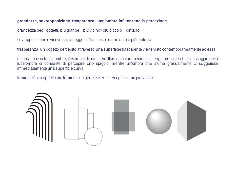 grandezza, sovrapposizione, trasparenza, luce/ombra influenzano la percezione grandezza degli oggetti, più grande = più vicino / più piccolo = lontano