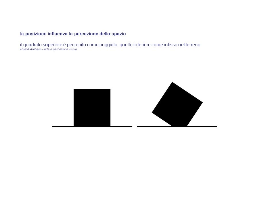 la posizione influenza la percezione dello spazio il quadrato superiore è percepito come poggiato, quello inferiore come infisso nel terreno Rudolf Ar