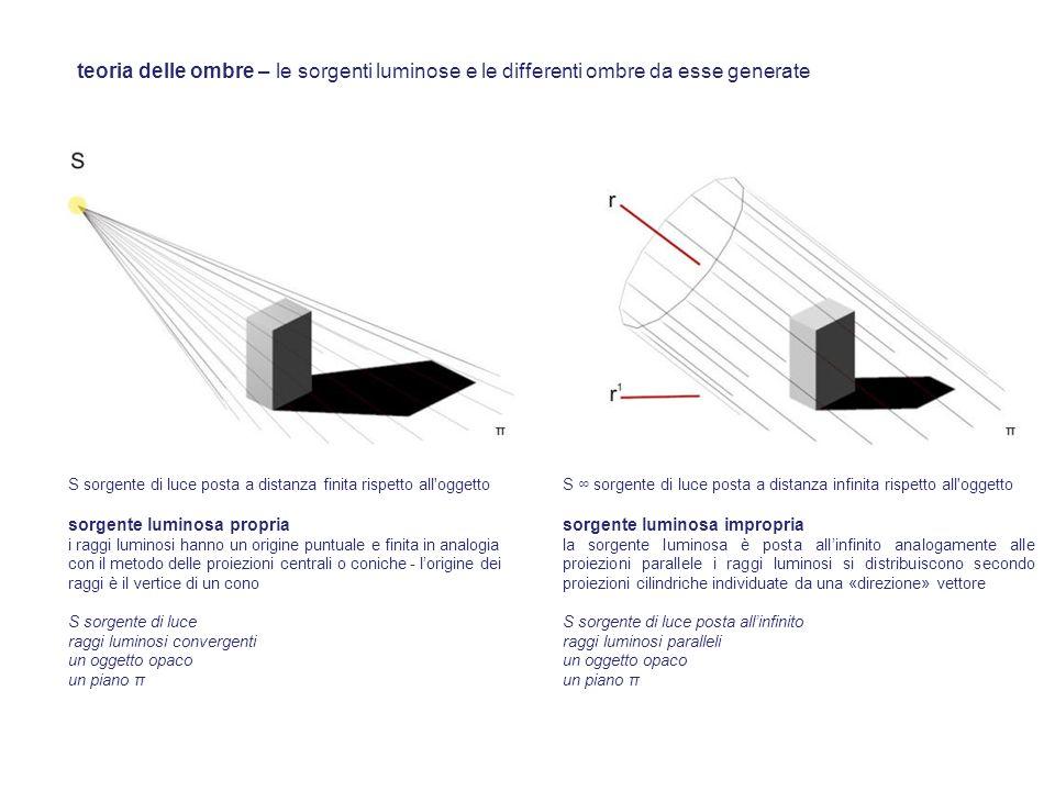 teoria delle ombre – le sorgenti luminose e le differenti ombre da esse generate S sorgente di luce posta a distanza finita rispetto all'oggetto sorge
