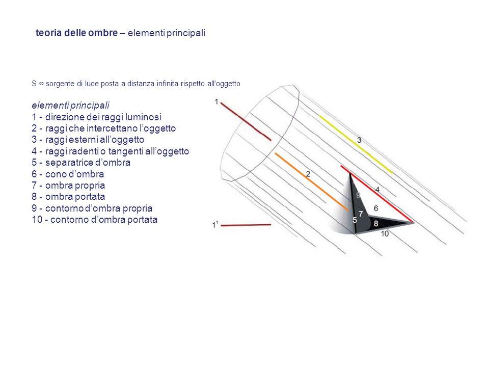 teoria delle ombre – elementi principali S sorgente di luce posta a distanza infinita rispetto all'oggetto elementi principali 1 - direzione dei raggi