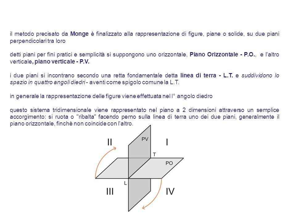 il metodo precisato da Monge è finalizzato alla rappresentazione di figure, piane o solide, su due piani perpendicolari tra loro detti piani per fini pratici e semplicità si suppongono uno orizzontale, Piano Orizzontale - P.O., e l altro verticale, piano verticale - P.V.