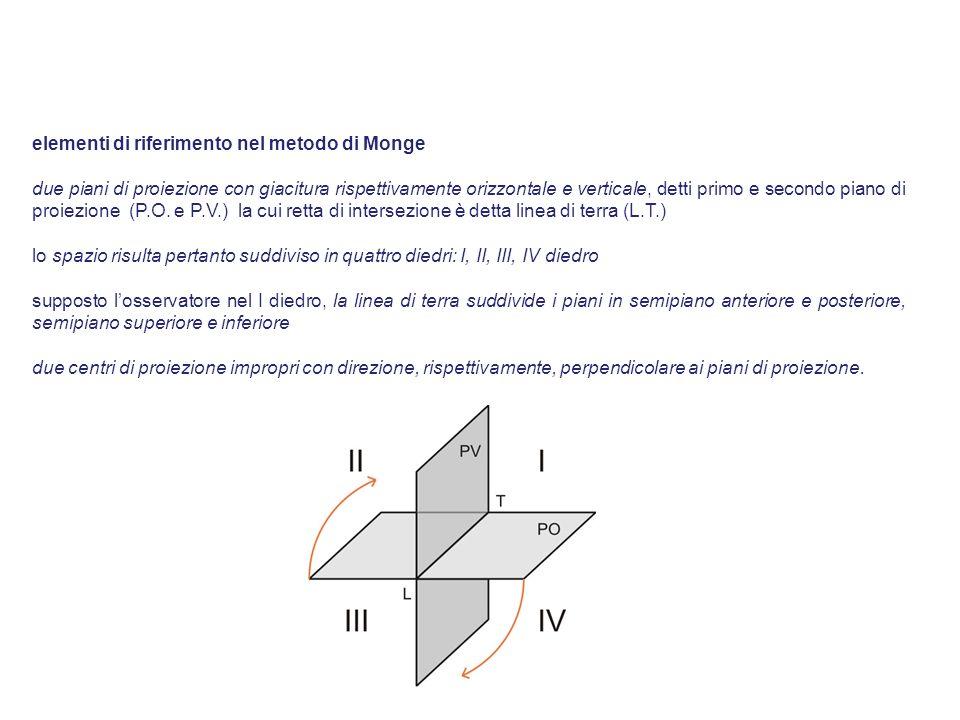 elementi di riferimento nel metodo di Monge due piani di proiezione con giacitura rispettivamente orizzontale e verticale, detti primo e secondo piano di proiezione (P.O.