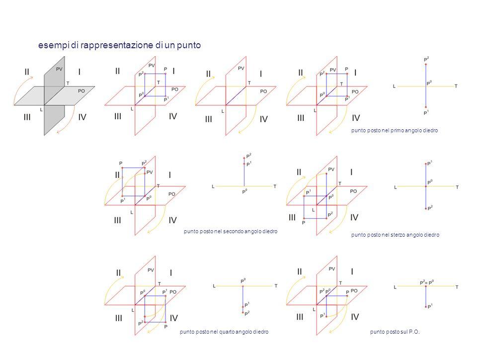 esempi di rappresentazione di un punto punto posto nel primo angolo diedro punto posto nel secondo angolo diedro punto posto nel sterzo angolo diedro punto posto nel quarto angolo diedropunto posto sul P.O.