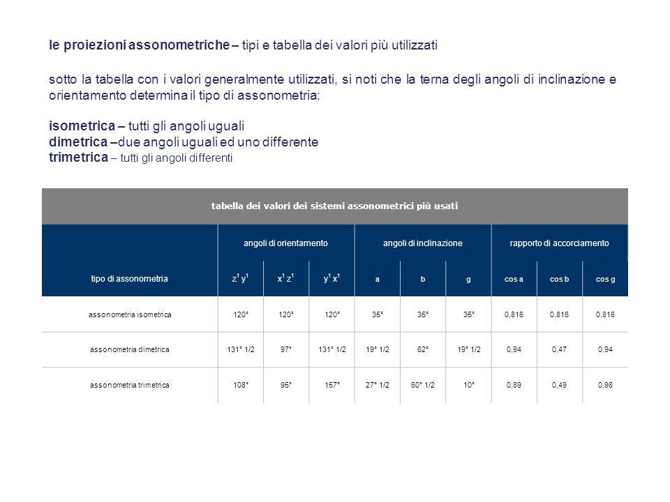 tabella dei valori dei sistemi assonometrici più usati angoli di orientamentoangoli di inclinazionerapporto di accorciamento tipo di assonometriaz 1 y