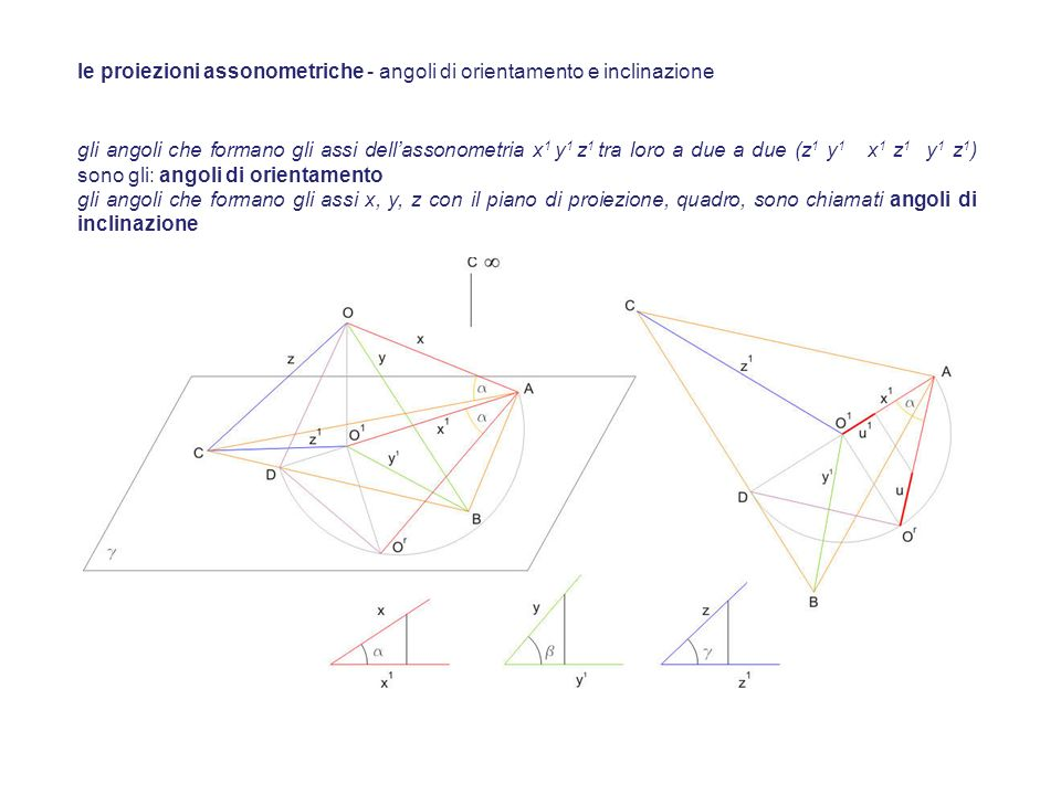 se il triedro interseca il piano assonometrico in modo da formare un triangolo delle tracce equilatero, l assonometria si dice isometrica o monometrica e l unità di misura si proietta in tre segmenti uguali tra di loro.