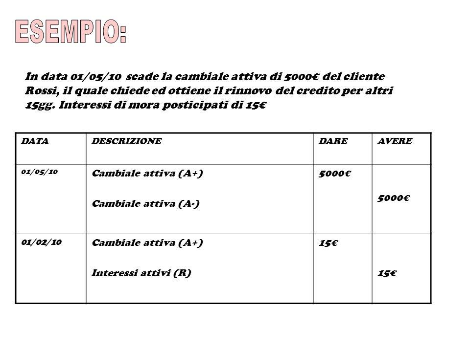 In data 01/05/10 scade la cambiale attiva di 5000 del cliente Rossi, il quale chiede ed ottiene il rinnovo del credito per altri 15gg. Interessi di mo