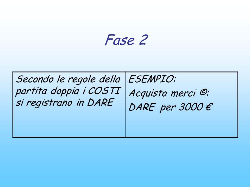 Fase 3 Secondo le regole della partita doppia lINCREMENTO DI ATTIVITA viene registrato in DARE ESEMPIO: Iva a credito (A+): DARE PER 600 ACQUISTO MERCI 3000 IVA A CREDITO 600 TOT FATTURA 3600