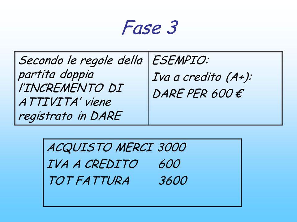 Fase 3 Secondo le regole della partita doppia lINCREMENTO DI ATTIVITA viene registrato in DARE ESEMPIO: Iva a credito (A+): DARE PER 600 ACQUISTO MERC