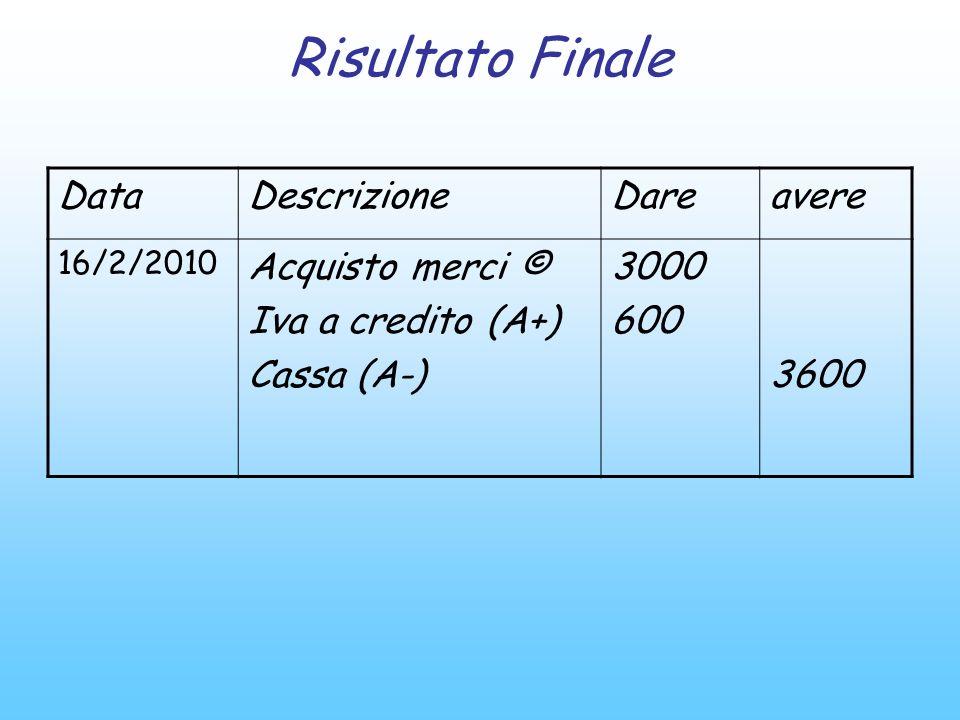 Risultato Finale DataDescrizioneDareavere 16/2/2010 Acquisto merci © Iva a credito (A+) Cassa (A-) 3000 600 3600
