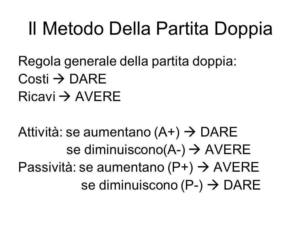 Il Metodo Della Partita Doppia Regola generale della partita doppia: Costi DARE Ricavi AVERE Attività: se aumentano (A+) DARE se diminuiscono(A-) AVERE Passività: se aumentano (P+) AVERE se diminuiscono (P-) DARE