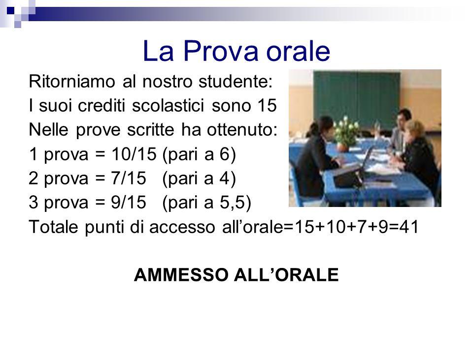 La Prova orale Ritorniamo al nostro studente: I suoi crediti scolastici sono 15 Nelle prove scritte ha ottenuto: 1 prova = 10/15 (pari a 6) 2 prova = 7/15 (pari a 4) 3 prova = 9/15 (pari a 5,5) Totale punti di accesso allorale=15+10+7+9=41 AMMESSO ALLORALE