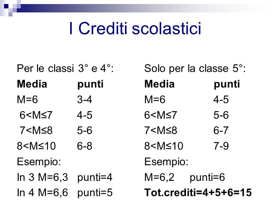 I Crediti scolastici Per le classi 3° e 4°: Media punti M=6 3-4 6<M7 4-5 7<M8 5-6 8<M10 6-8 Esempio: In 3 M=6,3 punti=4 In 4 M=6,6 punti=5 Solo per la classe 5°: Media punti M=6 4-5 6<M7 5-6 7<M8 6-7 8<M10 7-9 Esempio: M=6,2 punti=6 Tot.crediti=4+5+6=15