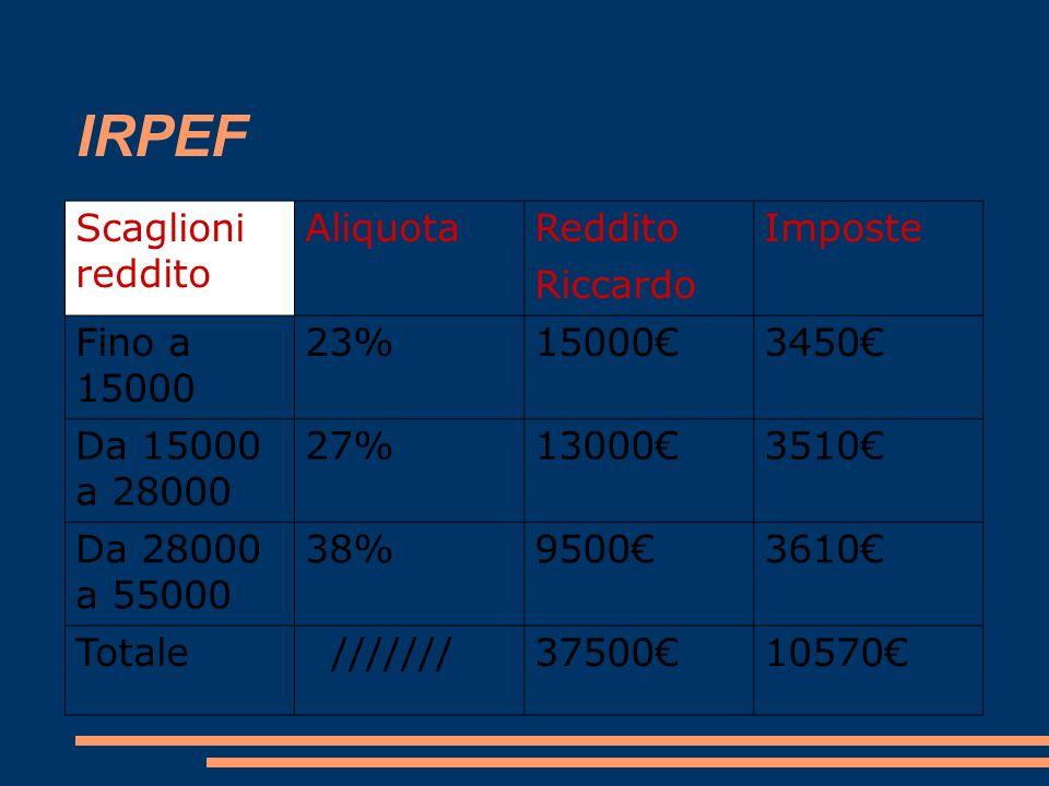 IRPEF Scaglioni reddito Aliquota Reddito Riccardo Imposte Fino a 15000 23%150003450 Da 15000 a 28000 27%130003510 Da 28000 a 55000 38%95003610 Totale
