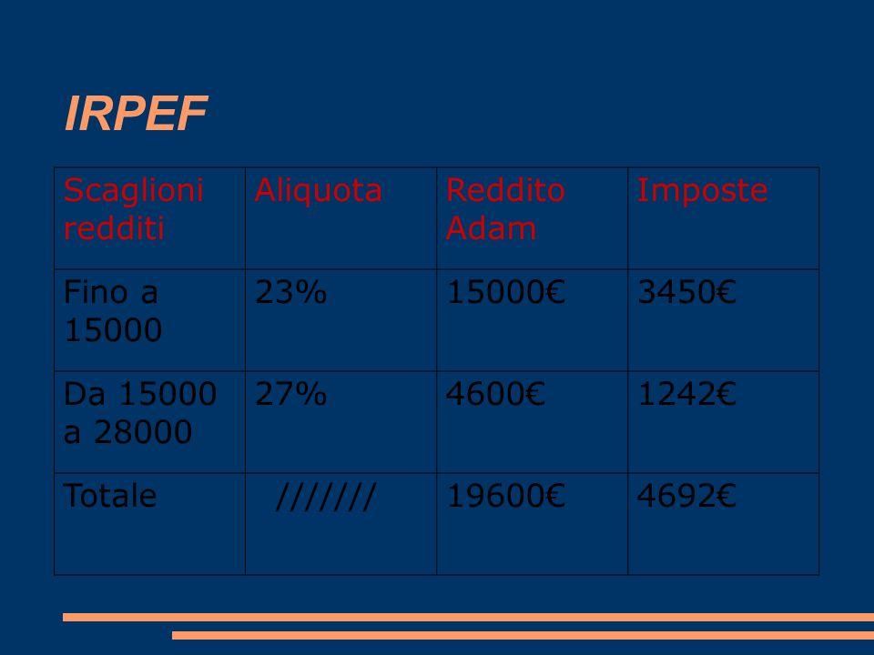 IRPEF Scaglioni redditi Aliquota Reddito Adam Imposte Fino a 15000 23%150003450 Da 15000 a 28000 27%46001242 Totale ///////196004692