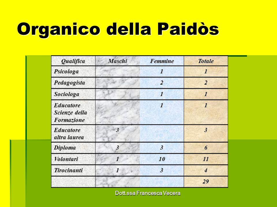 Le attività Dott.ssa Francesca Vecera