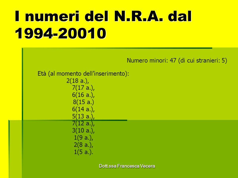 I numeri del N.R.A. dal 1994-20010 Numero minori: 47 (di cui stranieri: 5) Età (al momento dellinserimento): 2(18 a.), 7(17 a.), 6(16 a.), 8(15 a.) 6(