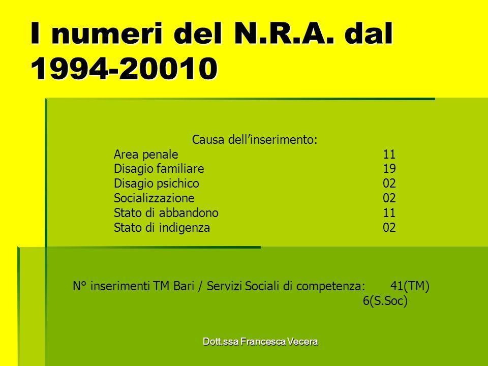 I numeri del N.R.A. dal 1994-20010 Causa dellinserimento: Area penale 11 Disagio familiare 19 Disagio psichico 02 Socializzazione 02 Stato di abbandon