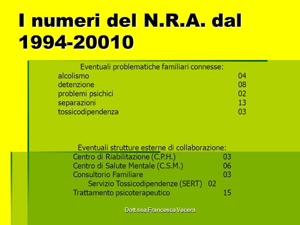 I numeri del N.R.A. dal 1994-20010 Eventuali problematiche familiari connesse: alcolismo 04 detenzione 08 problemi psichici 02 separazioni 13 tossicod