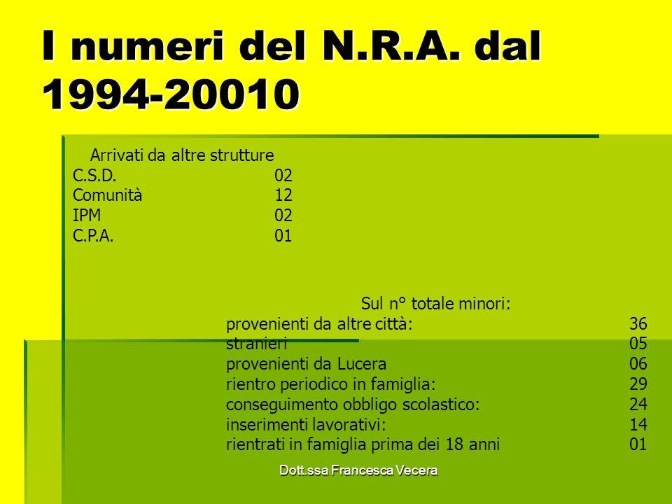 I numeri del N.R.A. dal 1994-20010 Arrivati da altre strutture C.S.D.02 Comunità12 IPM02 C.P.A.01 Sul n° totale minori: provenienti da altre città: 36