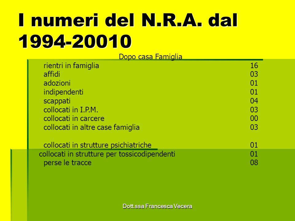 I numeri del N.R.A. dal 1994-20010 Dopo casa Famiglia rientri in famiglia16 affidi03 adozioni01 indipendenti01 scappati04 collocati in I.P.M.03 colloc