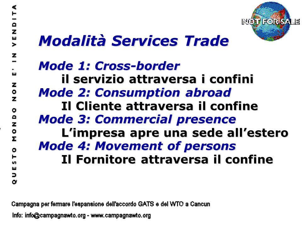 Mode 1: Cross-border il servizio attraversa i confini Mode 2: Consumption abroad Il Cliente attraversa il confine Mode 3: Commercial presence Limpresa