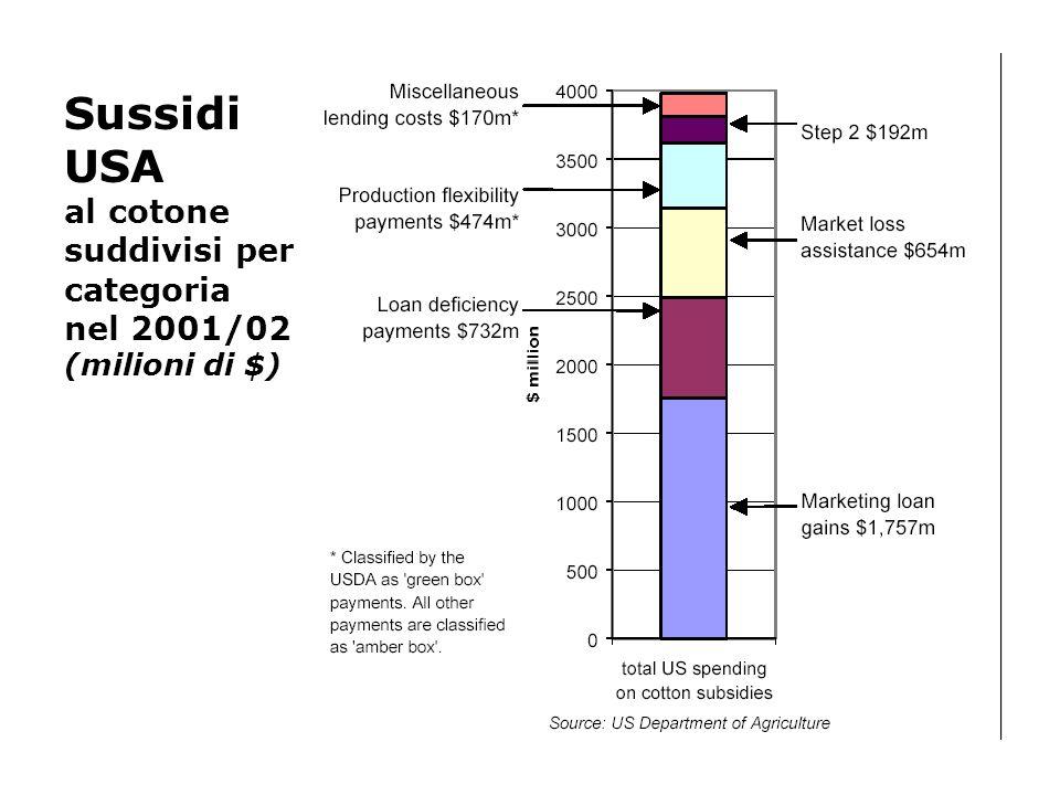 Sussidi USA al cotone suddivisi per categoria nel 2001/02 (milioni di $)