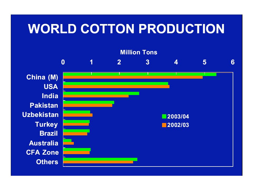 Cina USA India Pakistan 66% produzione 2002/02