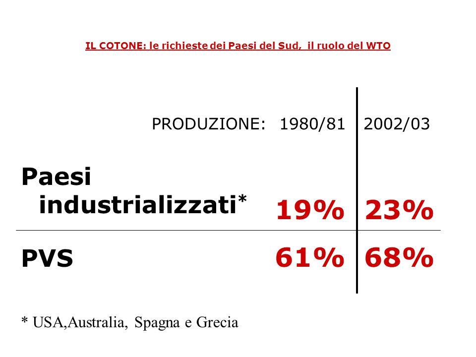 IL COTONE: le richieste dei Paesi del Sud, il ruolo del WTO Paesi industrializzati * PVS 19% 23% 61% 68% PRODUZIONE: 1980/81 2002/03 * USA,Australia,