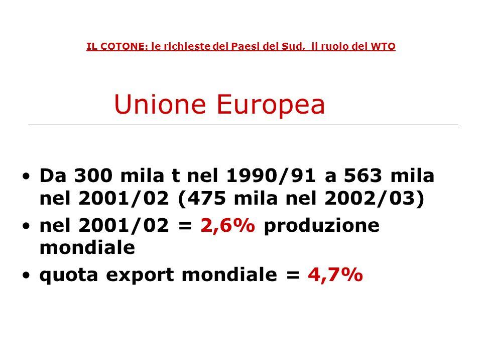 IL COTONE: le richieste dei Paesi del Sud, il ruolo del WTO La produzione è scesa da 965 mila t nel 1984/85 a 310 mila t nel 1996/97 E tornata a 940 mila t nel 2000/01, si prevede pari a 1,3 milioni nel 2002/03 Produzione in Brasile
