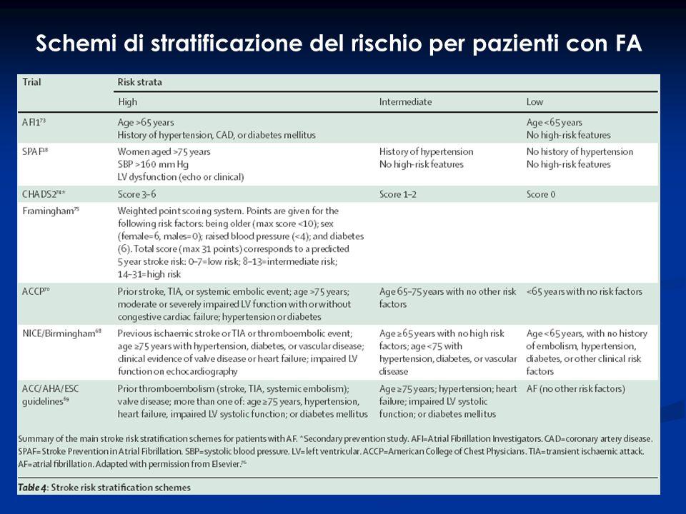 Prevenzione secondaria Nell ictus o TIA embolico associato a FA NV TAO: INR di 2-3.