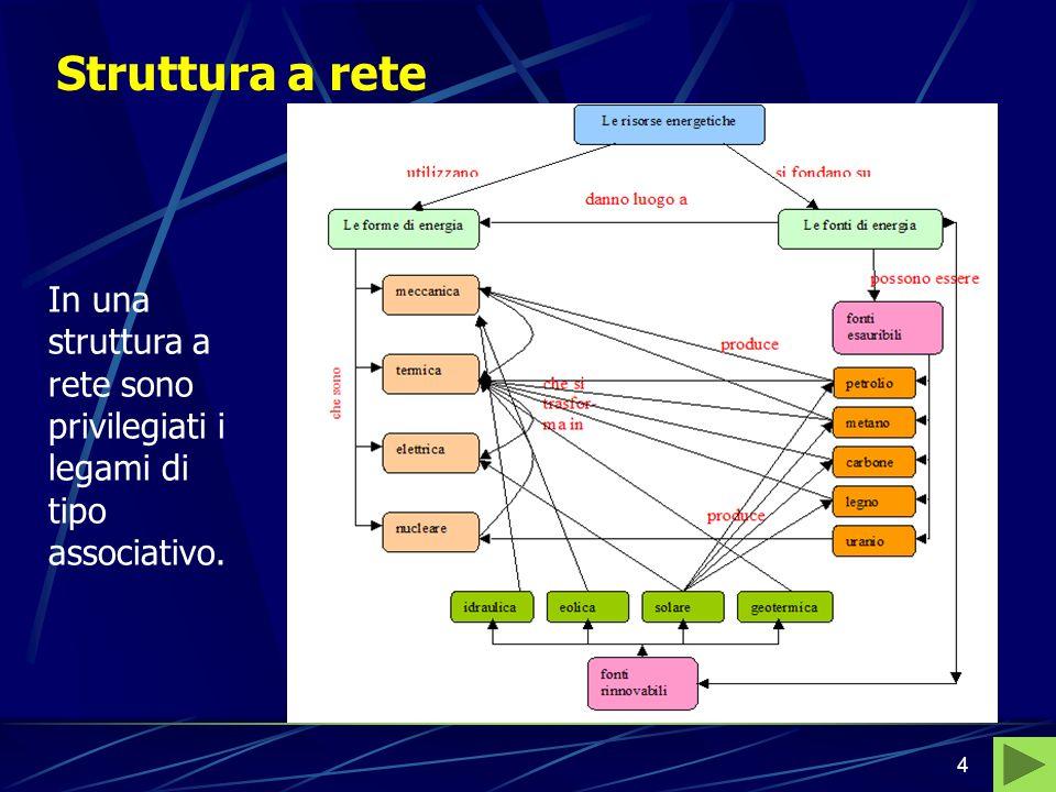 4 Struttura a rete In una struttura a rete sono privilegiati i legami di tipo associativo.