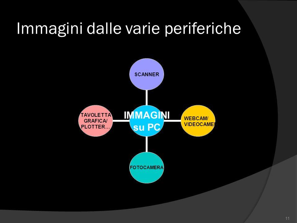 Immagini dalle varie periferiche 11 IMMAGINI su PC SCANNERFOTOCAMERA TAVOLETTA GRAFICA/ PLOTTER… WEBCAM/ VIDEOCAMERA