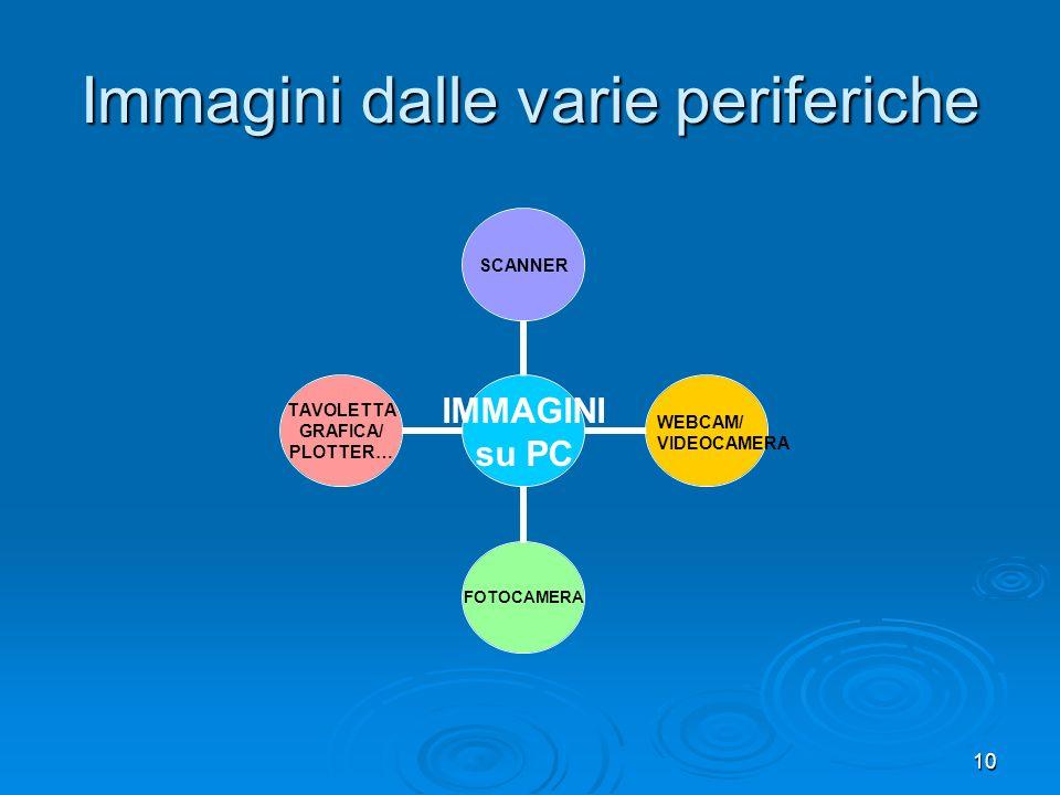 10 Immagini dalle varie periferiche IMMAGINI su PC SCANNERFOTOCAMERA TAVOLETTA GRAFICA/ PLOTTER… WEBCAM/ VIDEOCAMERA
