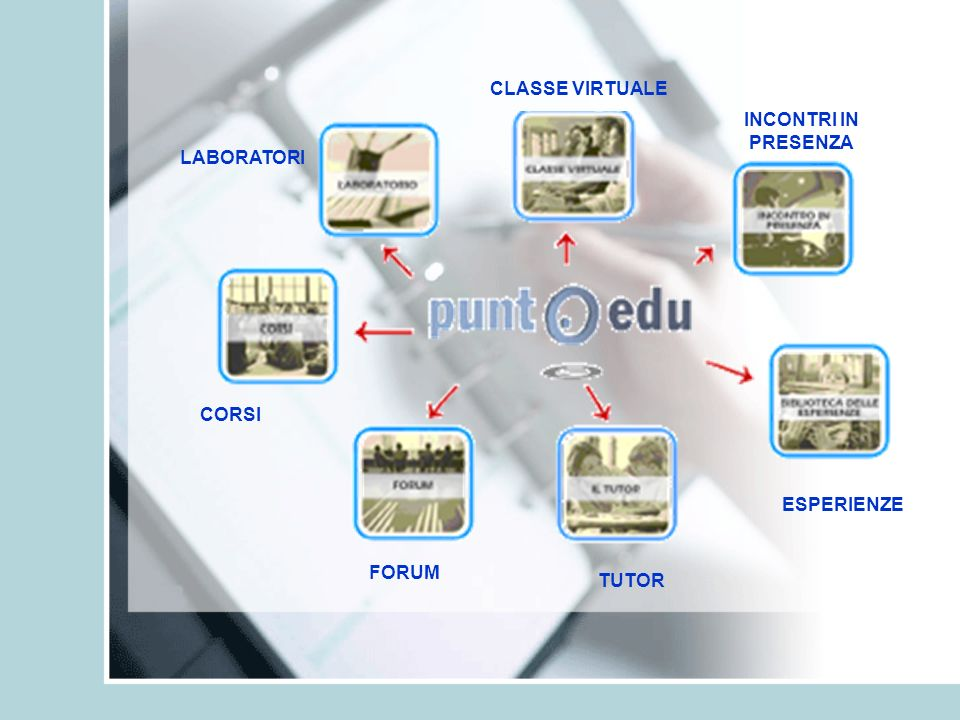 CORSI LABORATORI CLASSE VIRTUALE INCONTRI IN PRESENZA ESPERIENZE FORUM TUTOR