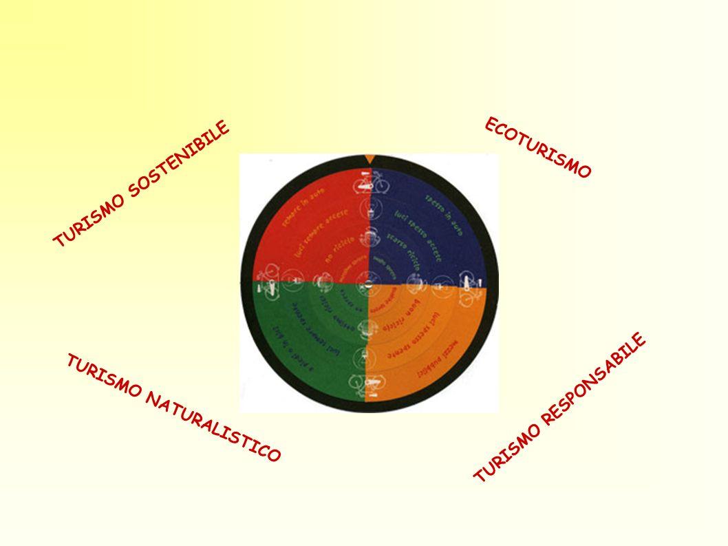 TURISMO SOSTENIBILE ECOTURISMO TURISMO NATURALISTICO TURISMO RESPONSABILE