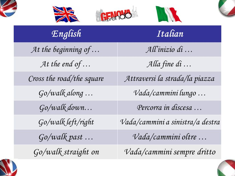 EnglishItalian At the beginning of …Allinizio di … At the end of …Alla fine di … Cross the road/the squareAttraversi la strada/la piazza Go/walk along