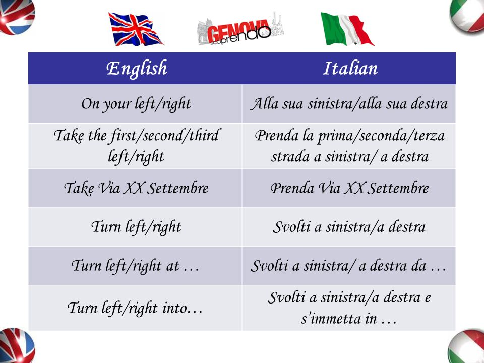EnglishItalian On your left/rightAlla sua sinistra/alla sua destra Take the first/second/third left/right Prenda la prima/seconda/terza strada a sinis