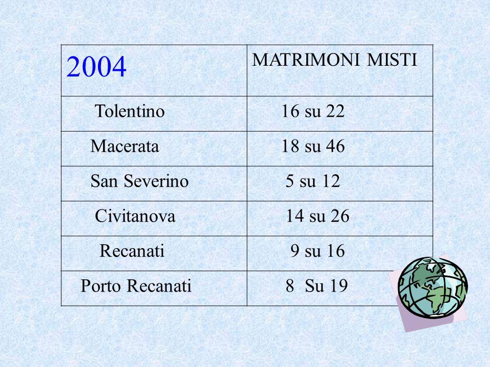 Nuove coppie 2003 MATRIMONI MISTI Tolentino7 su 17 Macerata16 su 51 San Severino7 su 15 Civitanova13 su 36 Recanati9 su 16 Porto Recanati9 su 22