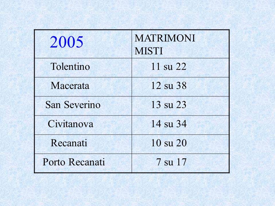 2004 MATRIMONI MISTI Tolentino 16 su 22 Macerata 18 su 46 San Severino 5 su 12 Civitanova 14 su 26 Recanati 9 su 16 Porto Recanati 8 Su 19