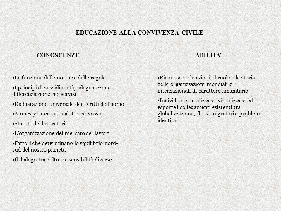 OBIETTIVI SPECIFICI DI APPRENDIMENTO ITALIANO CONOSCENZE ABILITA Elementi che servono ad identificare gli appunti e a utilizzarli Il punto di vista al