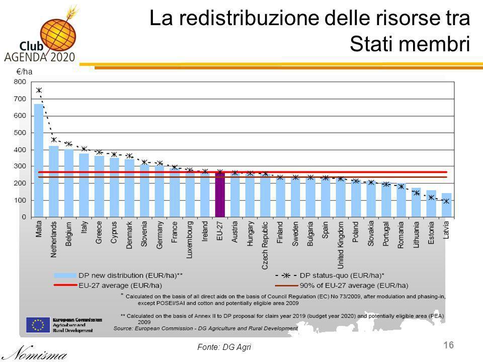 La redistribuzione delle risorse tra Stati membri 16 /ha Fonte: DG Agri
