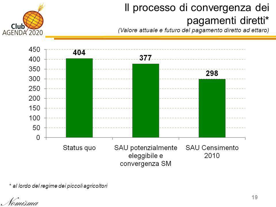 Il processo di convergenza dei pagamenti diretti* (Valore attuale e futuro del pagamento diretto ad ettaro) 19 * al lordo del regime dei piccoli agricoltori