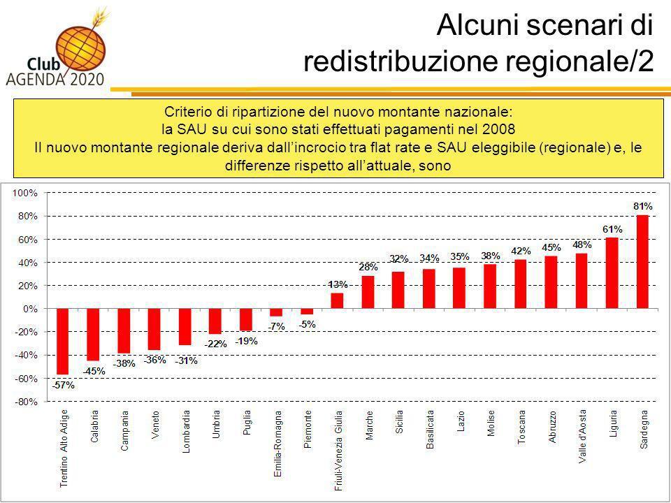 Alcuni scenari di redistribuzione regionale/2 20 Criterio di ripartizione del nuovo montante nazionale: la SAU su cui sono stati effettuati pagamenti nel 2008 Il nuovo montante regionale deriva dallincrocio tra flat rate e SAU eleggibile (regionale) e, le differenze rispetto allattuale, sono