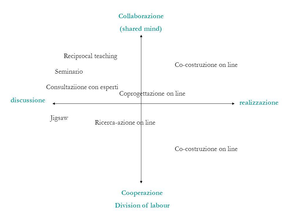 Collaborazione (shared mind) Cooperazione Division of labour discussione realizzazione Reciprocal teaching Seminario Consultaziione con esperti Coprog