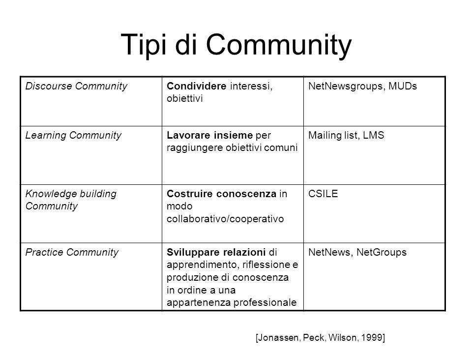Tipi di Community Discourse CommunityCondividere interessi, obiettivi NetNewsgroups, MUDs Learning CommunityLavorare insieme per raggiungere obiettivi