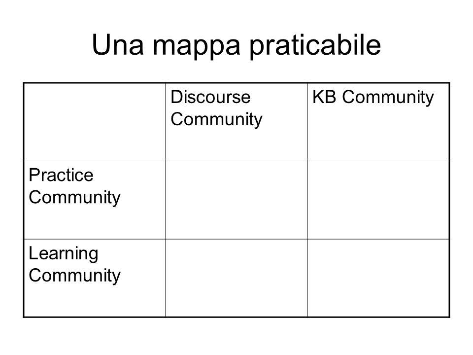 Una mappa praticabile Discourse Community KB Community Practice Community Learning Community