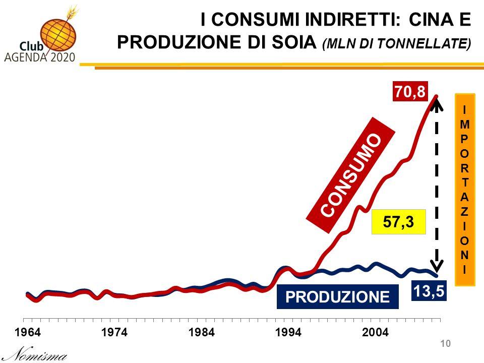 I CONSUMI INDIRETTI: CINA E PRODUZIONE DI SOIA (MLN DI TONNELLATE) 10 57,3 PRODUZIONE CONSUMO IMPORTAZIONIIMPORTAZIONI